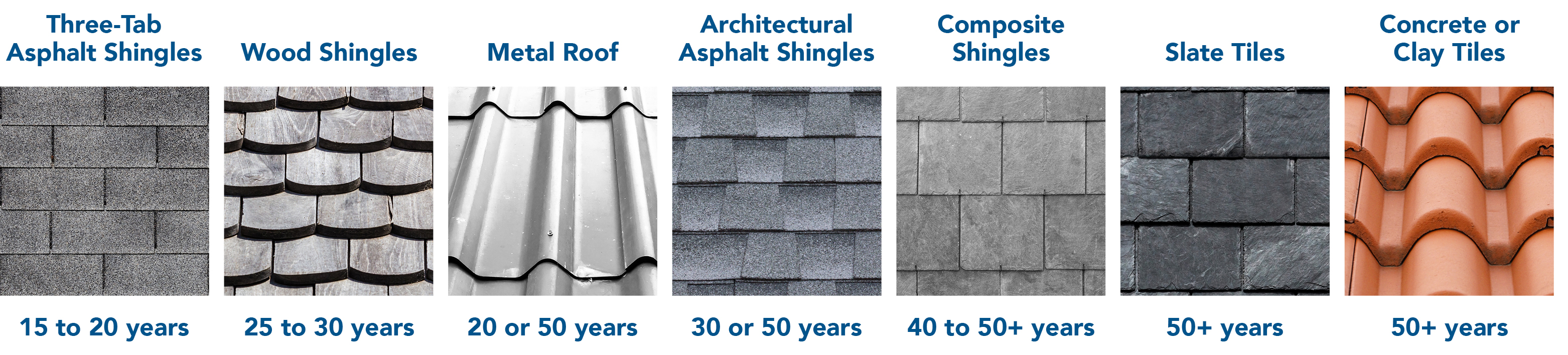 how long roofs last based on type of roof.