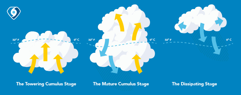 what are the stages of a thunderstorm.