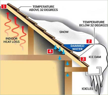 how ice dams form when your roof gets warm in the winter.